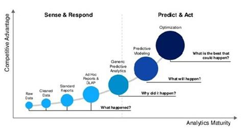Mba In Business Analytics Symbiosis by Strategic Workforce Planning Impact Of Hr Metrics And