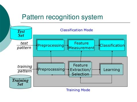 pattern classification in image processing statistical classification a review on some techniques