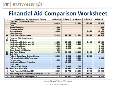Award Letter Comparison Tool Financial Aid Worksheet Photos Toribeedesign