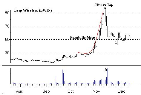 shareholder pattern lesson 2