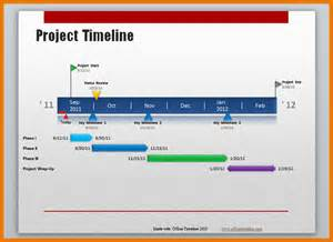 Project Timeline Template Word by Project Timeline Template Word Templateapplied Png Scope