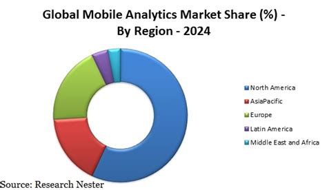 mobile analytics market mobile analytics market size global industry demand