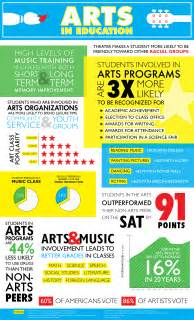 infographic art arts in education infographic poster emily garton designs