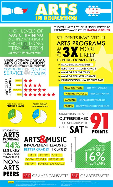 Teaching Resume Examples by Arts In Education Infographic Poster Emily Garton Designs