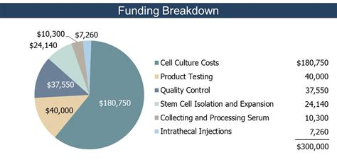 Tech Stem Mba Cost by Tisch Msrcny Fda Approved Stem Cell Trial For Ms Indiegogo