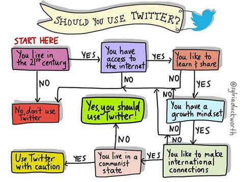 teaching flowcharts should teachers use this flowchart says probably