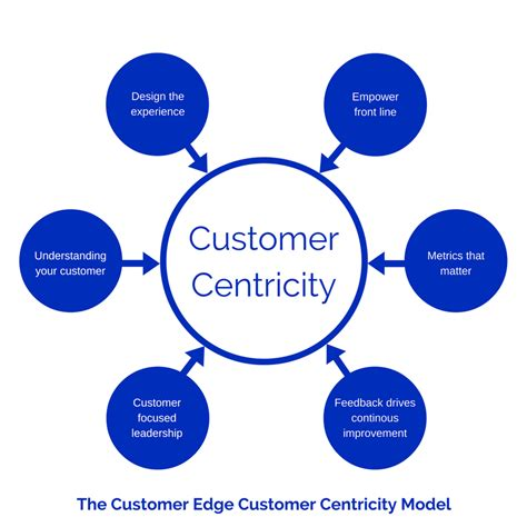 design centric meaning what does crm solutions mean to a customer centric market
