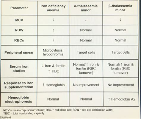Iron Studies Table by 25 Best Ideas About Microcytic Anemia On
