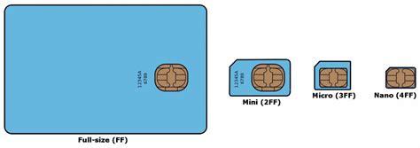 4ff Sim Card Template by La Carte Sim Size