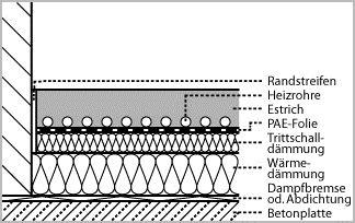Unterschied Beton Estrich Zementestrich by Estriche Derheim Estriche