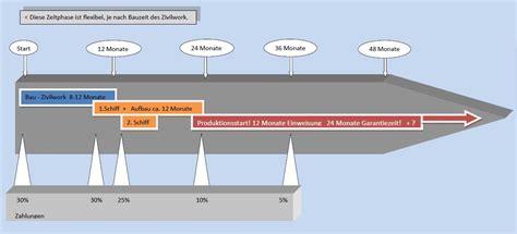 Angebot Zusagen Vorlage Klinkerwerk Www Team 3000 De Zementwerke