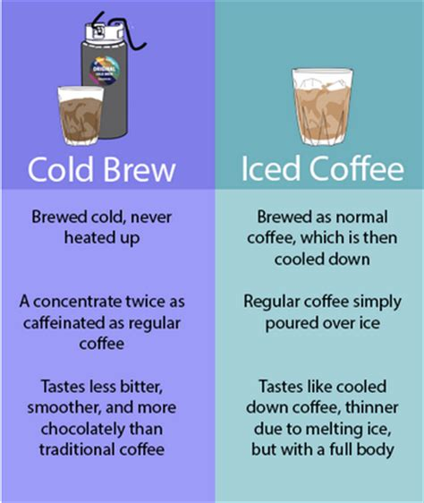 Some Like it Cold: Iced Coffee vs. Cold Brew ? Joyride Coffee