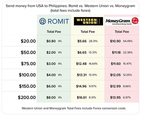 robocoins romit software tackles remittance market insidebitcoinscom