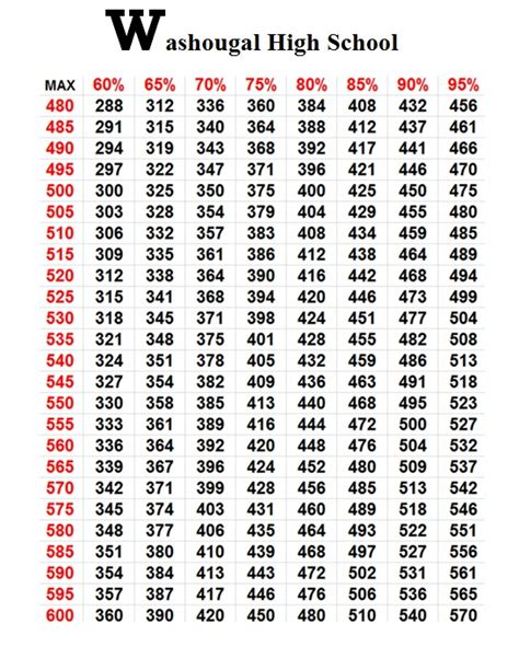1rm bench press chart bench press percentage chart 28 images 1 rep max chart
