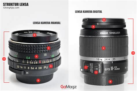 Lensa Cembung Kamera Nikon lensa kamera pengertian lensa kamera struktur lensa kamera