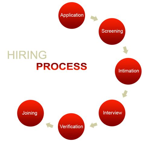 top quality recruiting methods to get hired