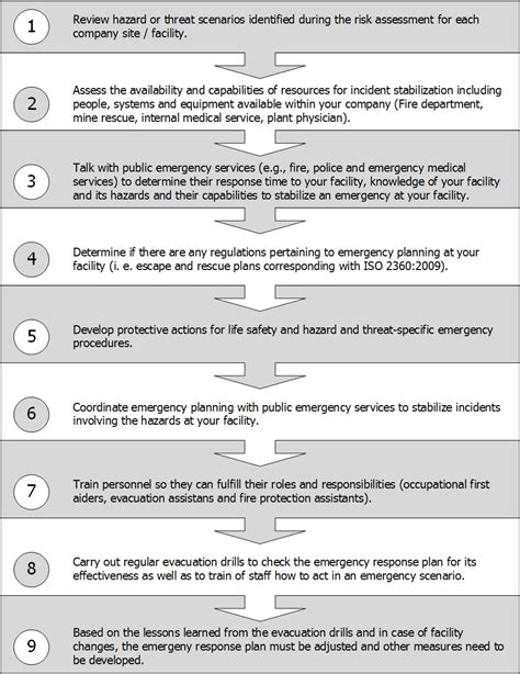 emergency preparedness and response plan template disaster response plan template virtren