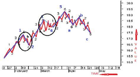 movement pattern analysis exles fundamental of technical analysis simplified