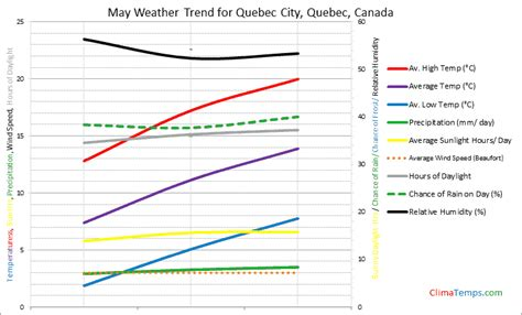 weather in may in quebec city quebec canada