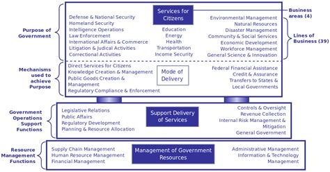 business design management wikipedia file government business reference model svg wikimedia