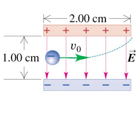 two parallel plate capacitors are identical except an electron is projected with an initial speed v chegg