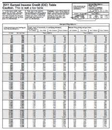 earned income credit table calculating your eic