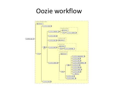 oozie workflow xml oozie workflow xml new apache oozie workflow coordinator