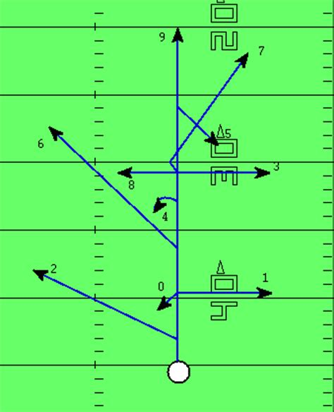 passing tree diagram for football 9 tips for creating a passing route tree for your offense