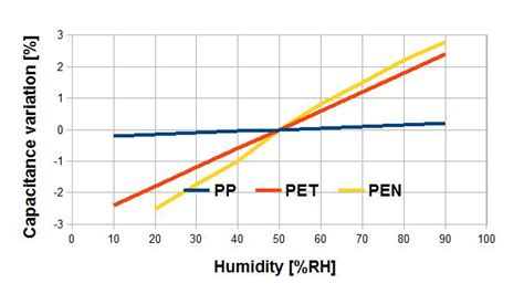 polymer humidity capacitor capacitor humidity 28 images dht21 am2301 capacitance digital temperature and humidity