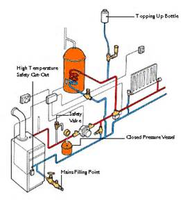 sealed system central heating open vented pumped central heating systems fox co plumbing heating