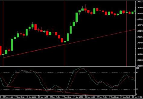 forex divergence tutorial forex market prediction cycles with divergence