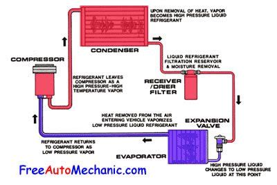 car ac system diagram auto air conditioning troubleshooting how to recharge