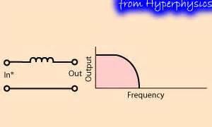 high pass filter hyperphysics 電容器與電感器串聯 則有阻隔很高 很低兩端頻率 讓中間通過的作用 帶通濾波器 band pass filter