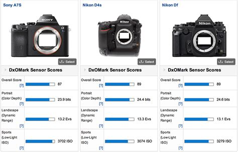 best low light mirrorless camera sony a7s scores as the best low light camera at dxomark