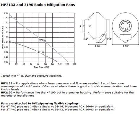 fantech radon fan sizing hvacquick fantech hp radon fans
