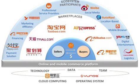 Alibaba Ecosystem | is big data alibaba s secret weapon in global cloud race