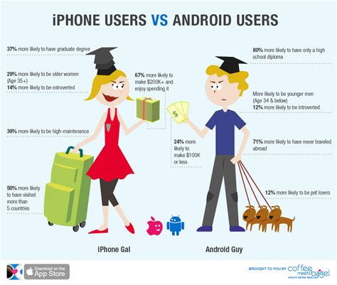 iphone users vs android users iphone user dating an android owner why your relationship is destined for disaster free