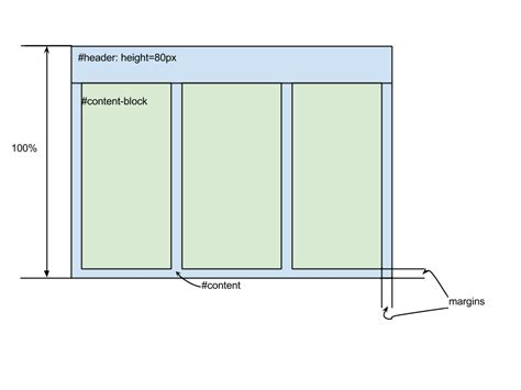 extjs layout fit height 100 html 3 column layout with max height columns stack