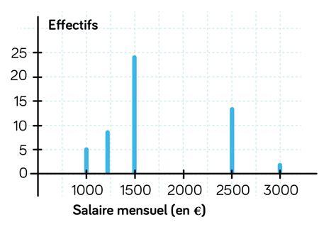 decoder un diagramme en baton statistiques fiche de cours schoolmouv