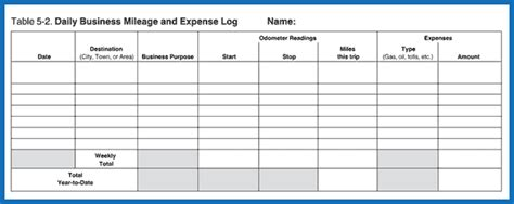 irs mileage log template excel irs mileage log template excel creative
