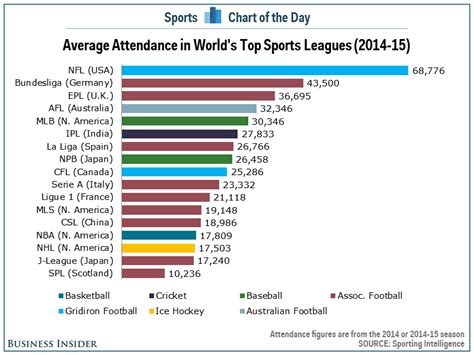 chart the highest attendance sports leagues in the world