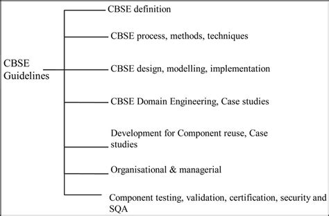 qsas design guidelines guidelines based software engineering for developing