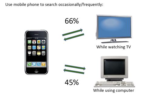 Mobile Search Mobile Search Use Stats Big At Home When Tv While Running Errands