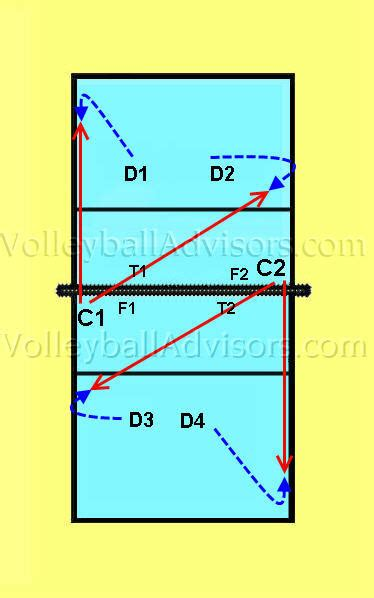 setting drills for volleyball practice volleyball drills from coaching experts team beginner