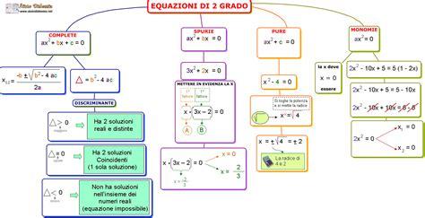 equazioni parametriche casi youmath disequazioni di secondo grado
