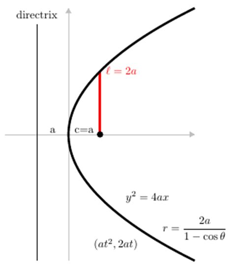 standard form for conic sections file conic section standard forms of a parabola png
