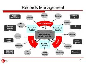 Records Management Policy Template by Records Management Policy Template Records Management에 관한