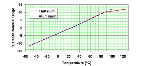 capacitor versus temperature why that 47 uf capacitor drops to 37 uf 30 uf or lower pdf available