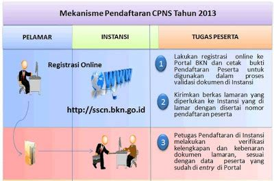 cara mendaftar cpns 2013 secara di sscn bkn go id