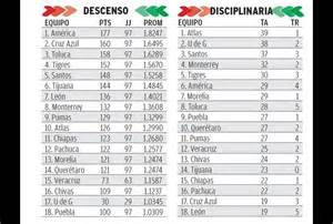 search results for liga mx tabla de descenso 2015